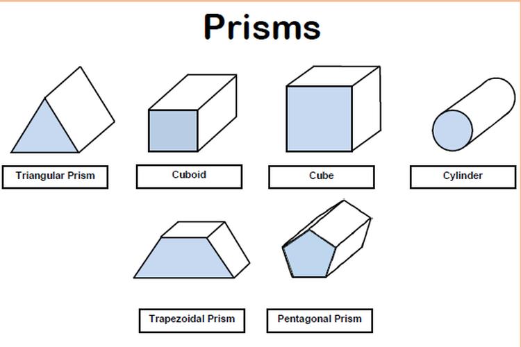 Jenis-jenis prisma