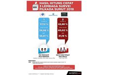 INFOGRAFIK: Hasil Akhir 3 Quick Count Pilkada Sumatera Utara
