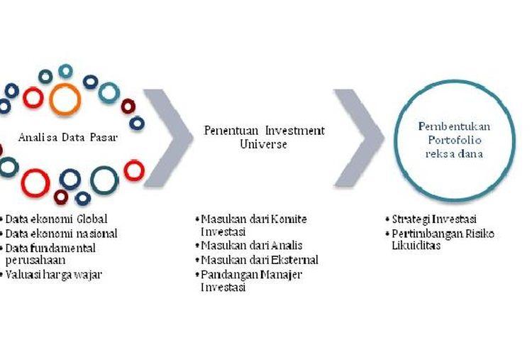 Proses Pengelolaan Reksa Dana Oleh Manajer Investasi