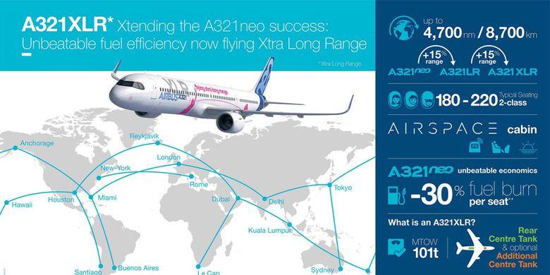 Airbus A321XLR Fact Sheet.