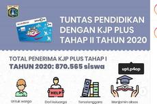 Cara dan Syarat Dapatkan KJP Plus dan KJMU Tahap 2 Tahun 2020