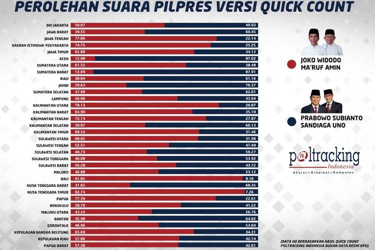 Hasil quick count pilpres 2019 yang dilakukan Poltracking Indonesia.