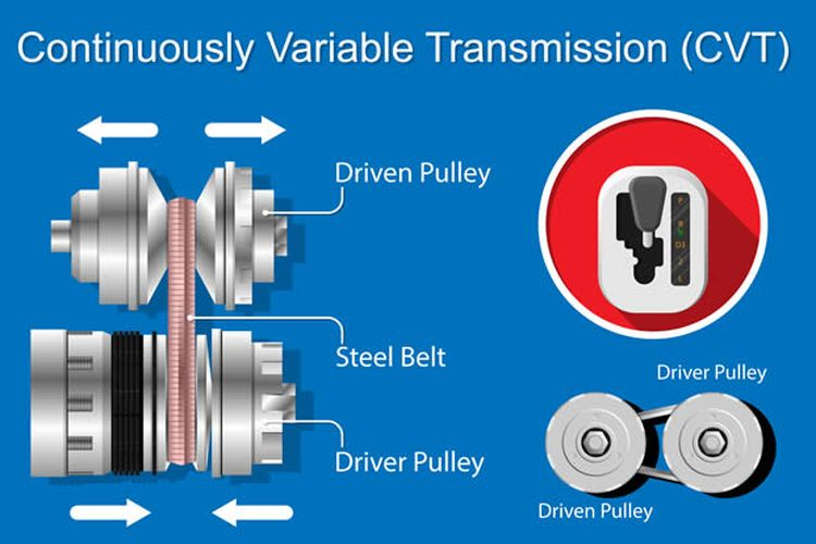 Ilustrasi mekanisme CVT