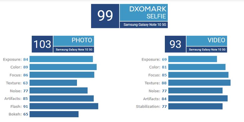Skor kamera depan Galaxy Note 10 Plus 5G versi DxOMark