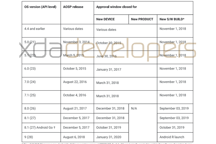 Bidikan layar dokumen jadwal lisensi Andrdoi 9 Pie.