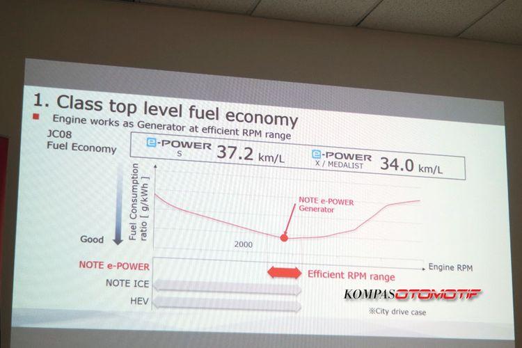 Klaim efisiensi bahan bakar pada Note e-Power.