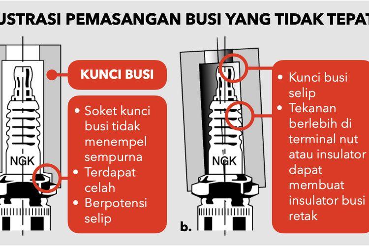 Ilustrasi pemasangan Busi