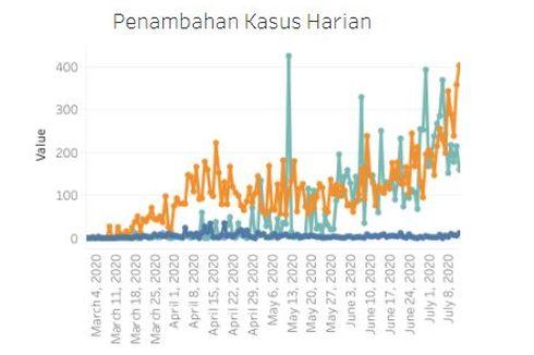 Tambah 404 Kasus, Jumlah Pasien Positif Covid-19 di Jakarta Kembali yang Tertinggi