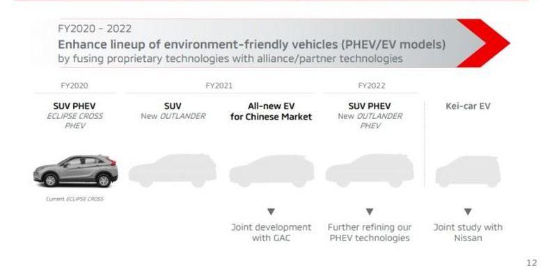Eclipse Cross hybrid jadi salah satu model baru Mitsubishi yang akan meluncur dalam waktu dekat.