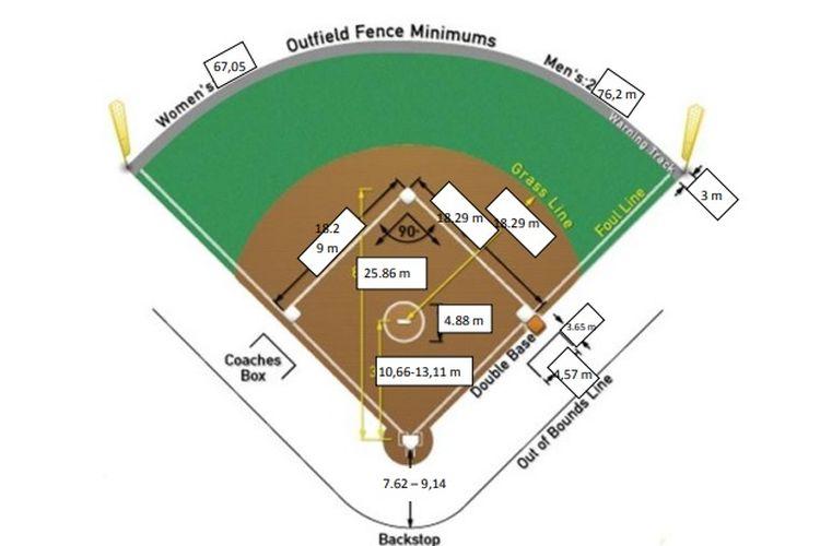 Ilustrasi lapangan softball