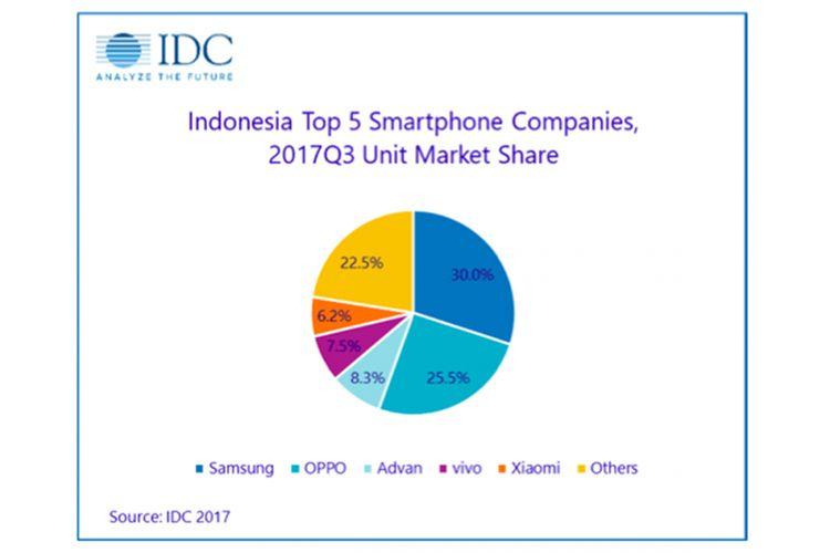 Lima besar pabrikan smartphone di Indonesia, menurut data lembaga riset pasar IDC untuk kuartal-III 2017.