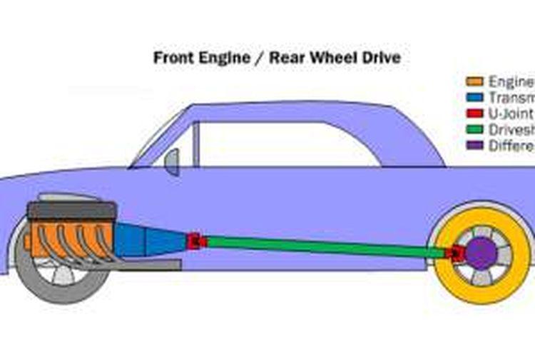 Ilustrasi mobil dengan posisi mesin di depan dan dua roda belakang yang digerakkan.