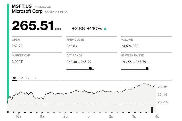 Harga saham dan valuasi Microsoft pada perdagangan, Selasa (22/6/2021).