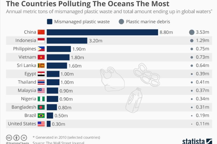 The Wall Sreet Journal merilis tabel negara-negara yang banyak menghasilkan sampah ke lautan