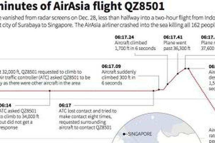 Info grafis kronologi AirAsia QZ8501 menurut data yang dilansir oleh Kemenhub.
