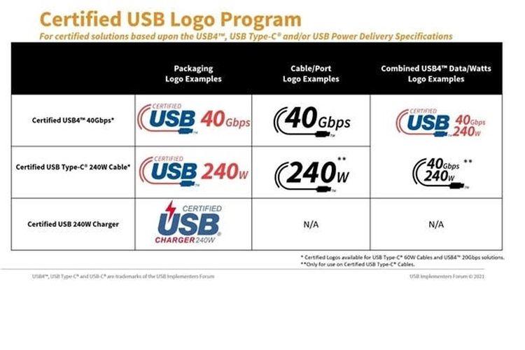 Logo baru yang dicantumkan USB Implementers Forum (USB-IF) pada setiap jenis kabel USB Type-C.