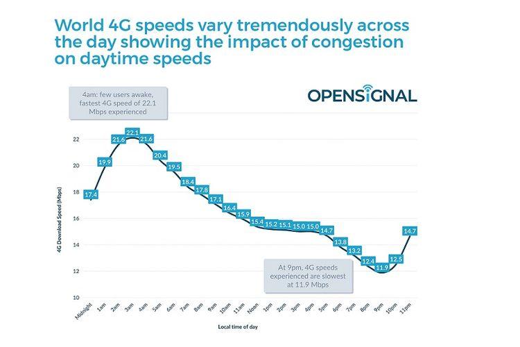 Jam-jam kecepatan internet tertinggi dan terendah secara global