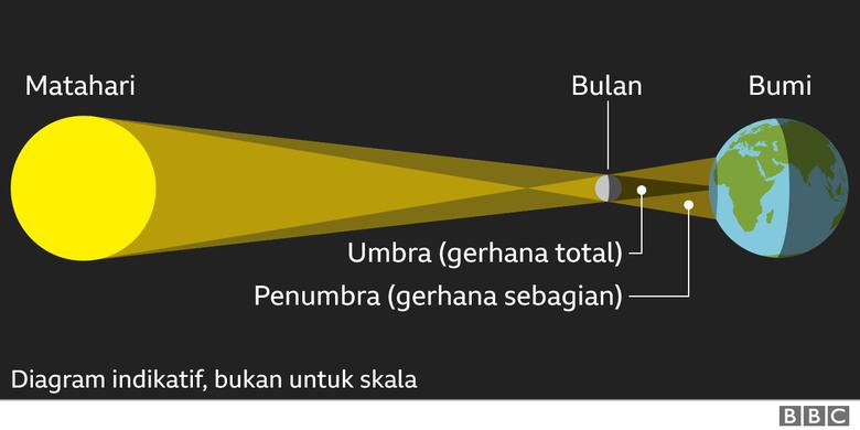 Ilustrasi gerhana matahari. [Via BBC INDONESIA]
