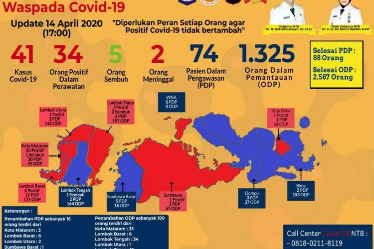 Satu pasien nomor 41 asal Kota Bima dinyatakan positif corona berdasarkan hasil swab.