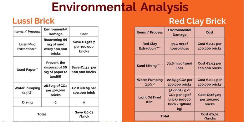 Analisis lingkungan dari inovasi batu bata dari lumpur Lapindo dan limbah kertas (LUSSI) yang dikreasikan mahasiswa FTUI. Perbandingan batu bata LUSSI dan batu bata tanah liat.