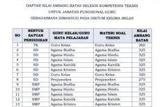 Daftar Lengkap Passing Grade PPPK Guru dan Non-Guru 2021