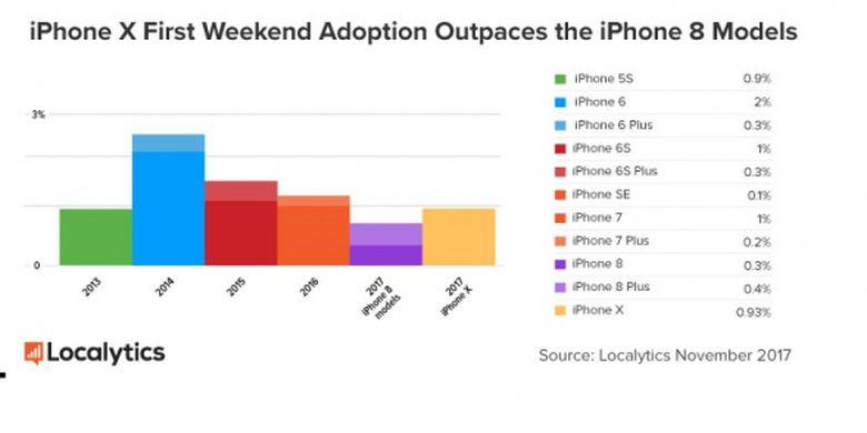 Perbandingan Market Share iPhone X dan iPhone terdahulunya di minggu awal perilisan