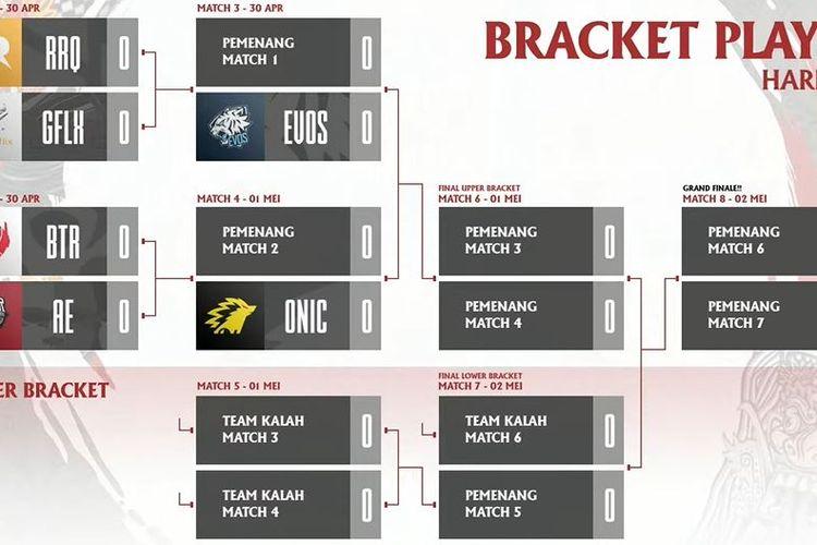 Ilustrasi bracket Playoffs MPL ID Season 7.