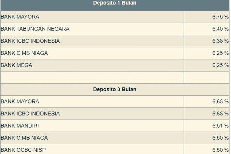 Tabel deposito tenor 1 bulan dan 3 bulan