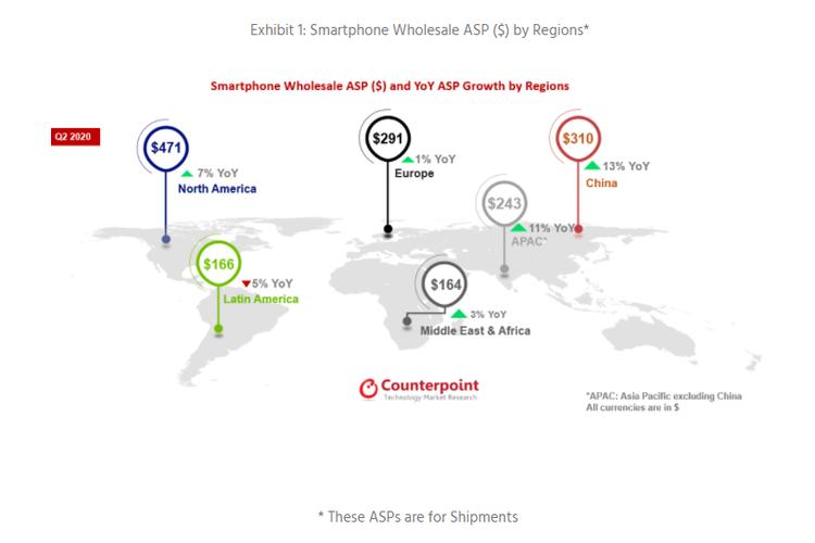 Negara penyumbang kenaikan harga jual rata-rata (ASP) smartphone pada Q2 2020.