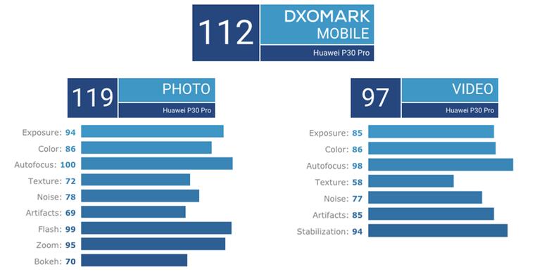 Ringkasan hasil uji kamera utama Huawei P30 Pro oleh DxOMark.