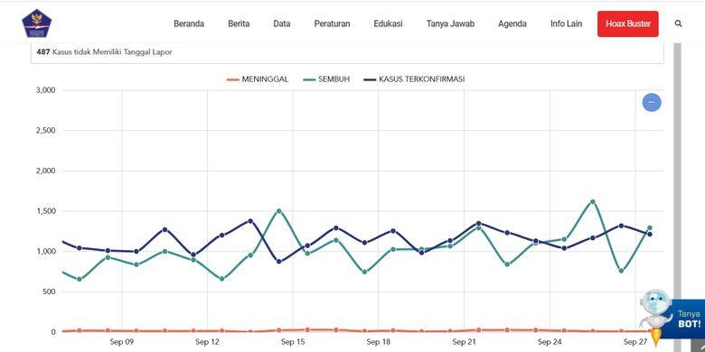 Statistik perkembangan kasus Covid-19 di Provinsi DKI Jakarta. Data grafik yang diinput oleh Satgas Penanganan Covid-19 baru mencapai tanggal 27 September 2020.