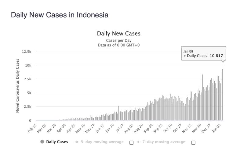 Grafikkasus Covid-19 di Indonesia yang semakin menanjak setiap harinya