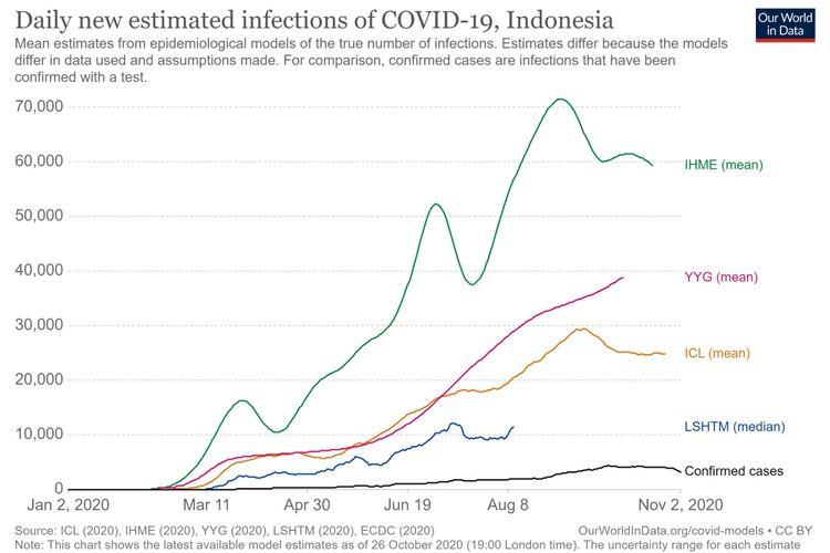 Perkiraan kasus covid-19 dI Indonesia
