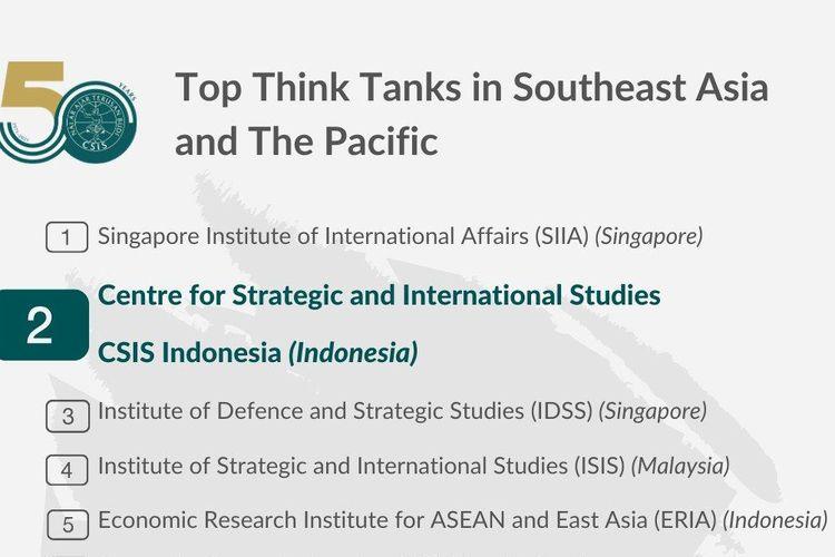 CSIS Indonesia menjadi satu-satunya lembaga Think Tank dari Asia Tenggara di peringkat 12 besar Think Tank Global.