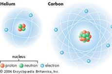 Partikel-Partikel Penyusun Atom: Proton, Elektron, Neutron