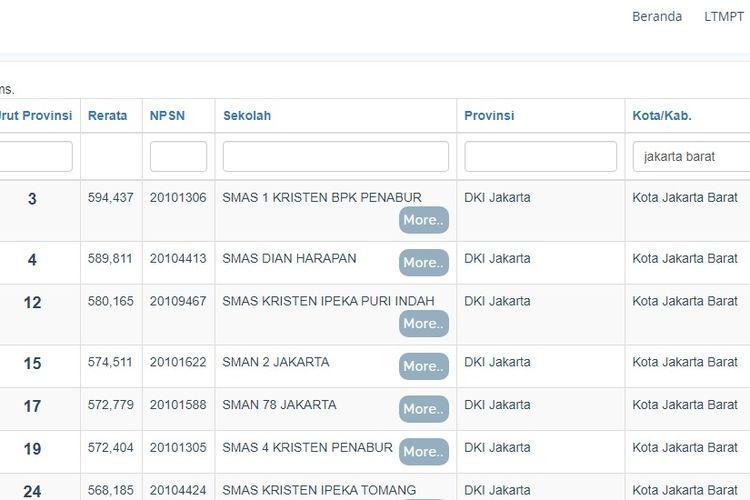 Urutan SMA terbaik di Jakarta Barat berdasarkan rerata hasil nilai UTBK 2020.