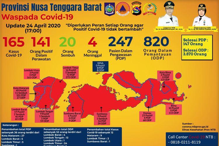 Pemerintah Provinsi Nusa Tenggara Barat (NTB), mengumumkan tambahan 12 kasus positif Covid-19 di NTB, Jumat (24/4/2020). Dengan penambahan itu, total kasus positif corona di NTB menjadi 165 kasus.