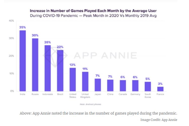 Grafik negara dengan jumlah rata-rata game yang dimainkan tiap bulan.