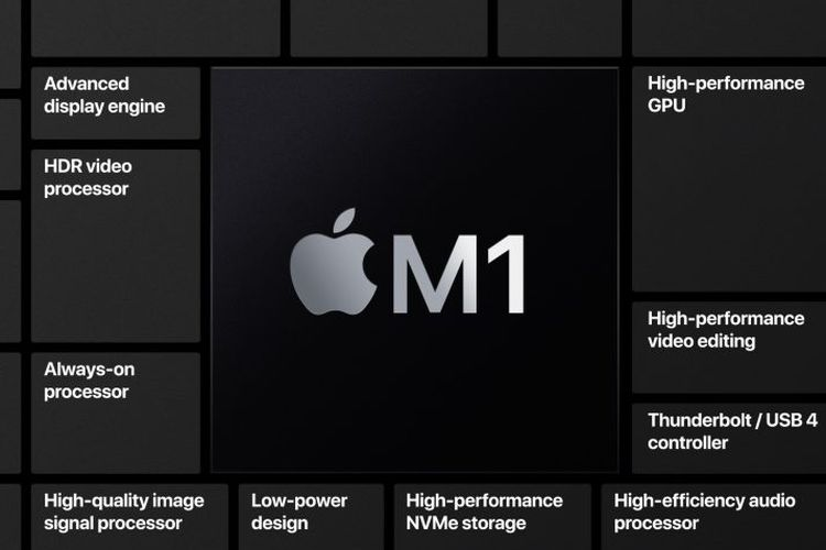 Ilustrasi kemampuan chip Apple M1.