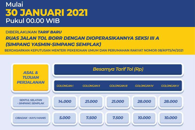 Daftar tarif Tol Bogor Ring Road (BORR) yang disesuaikan mulai 30 Januari 2021