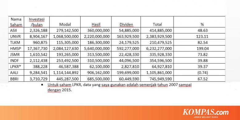 Berapa Rupiah Kita Dapat Dari Investasi Saham 5 10 Tahun