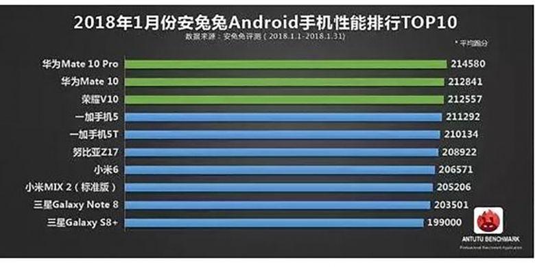 Daftar 10 perangkat Android dengan skor benchmark AnTuTu tertinggi, untuk bulan Januari 2018.