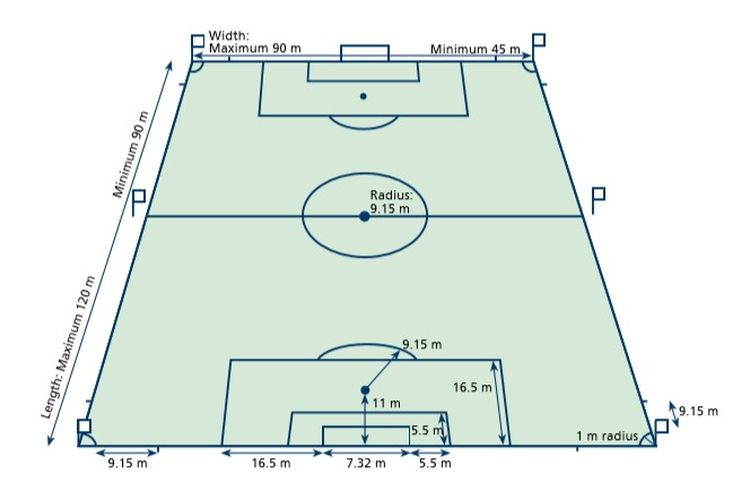 Ukuran Lapangan Sepak Bola Halaman 2 Kompas Com