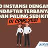 INFOGRAFIK: 10 Instansi dengan Pendaftar Terbanyak dan Paling Sedikit CPNS 2021