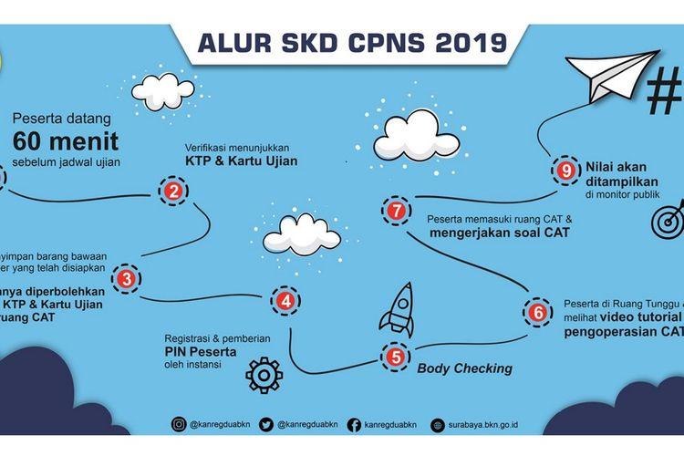 Alur tes Seleksi Kompetensi Dasar (SKD) CPNS 2019.