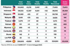 Update Corona di ASEAN: Kamboja dan Laos Masih Nol Kasus Meninggal