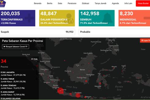 Kasus Corona Lewati 200.000, Epidemiolog: Ubah Strategi atau Hal Terburuk Bisa Terjadi!