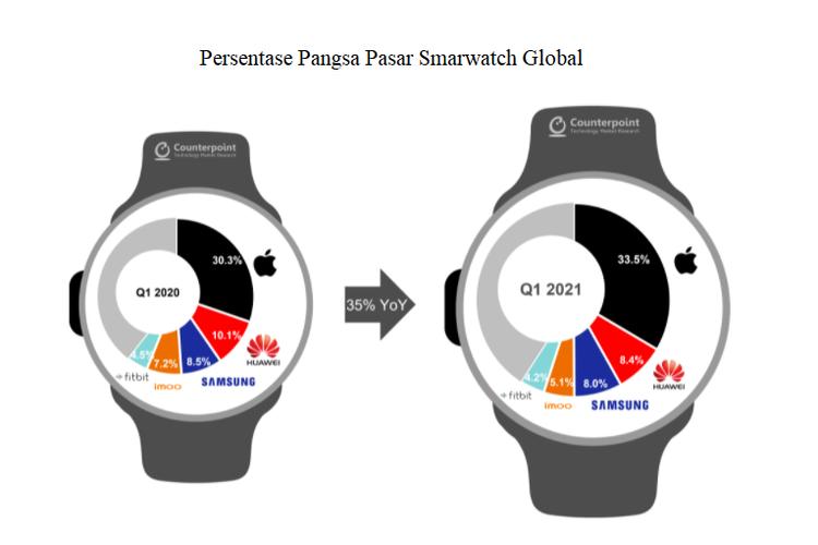 Persentase pangsa pasar smarwatch global kuartal I-2021.