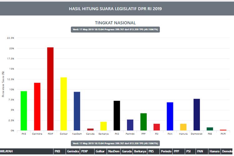 Situng KPU menampilkan perolehan parpol dalam Pileg 2019, Jumat (17/5/2019) sore.