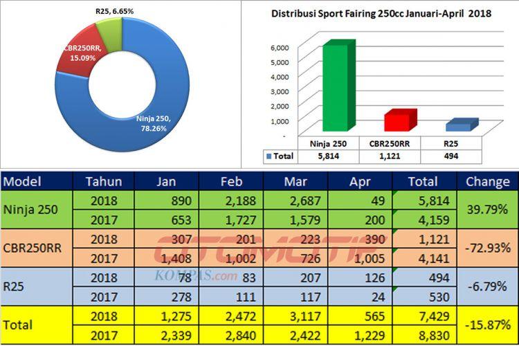 Distribusi sport rairing 250cc Januari-April 2018.